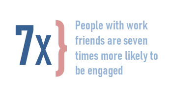 People with work friends are seven times more likely to be engaged