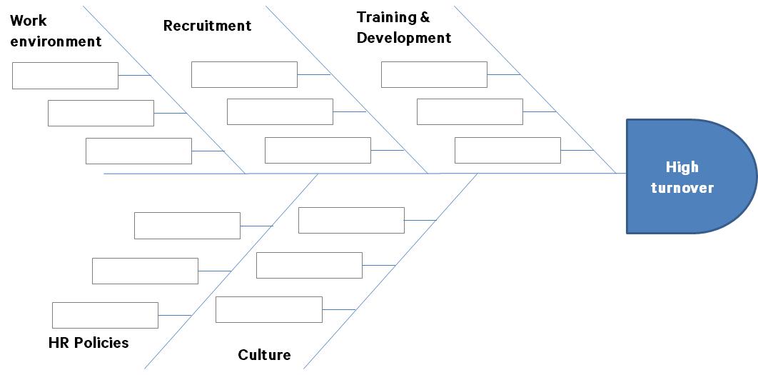 A fishbone diagram example