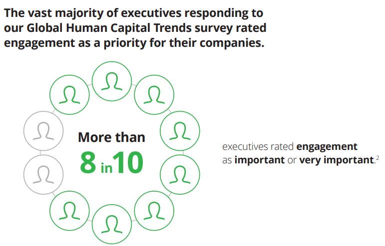 Employee Engagement Statistics - Deloitte