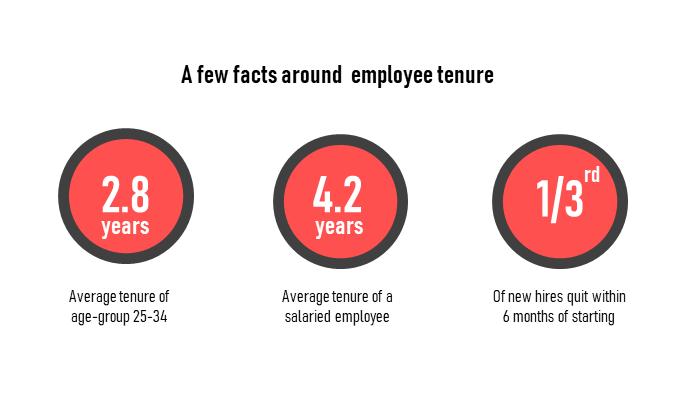 Employee tenure facts