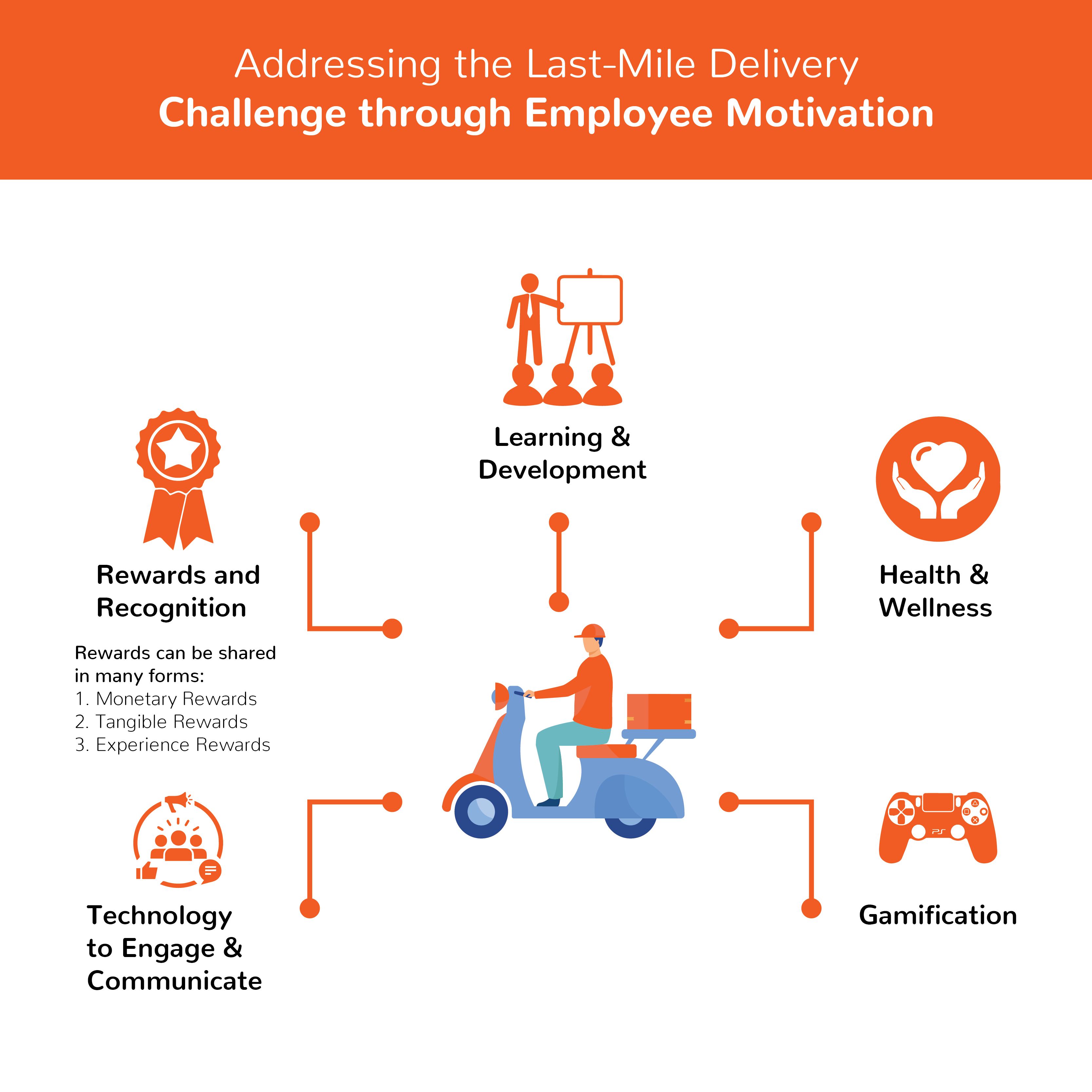 5 most critical factors that will help you keep your last mile workforce motivated and engaged