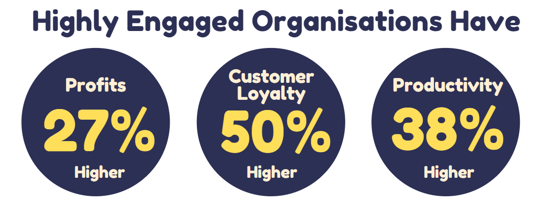 Highly engaged organisations have higher profits, customer loyalty, and productivity