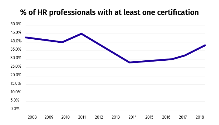 SHRM's certifications began in 2014, after which the percentage of HR professionals getting certified took a turn for the best (PayScale)