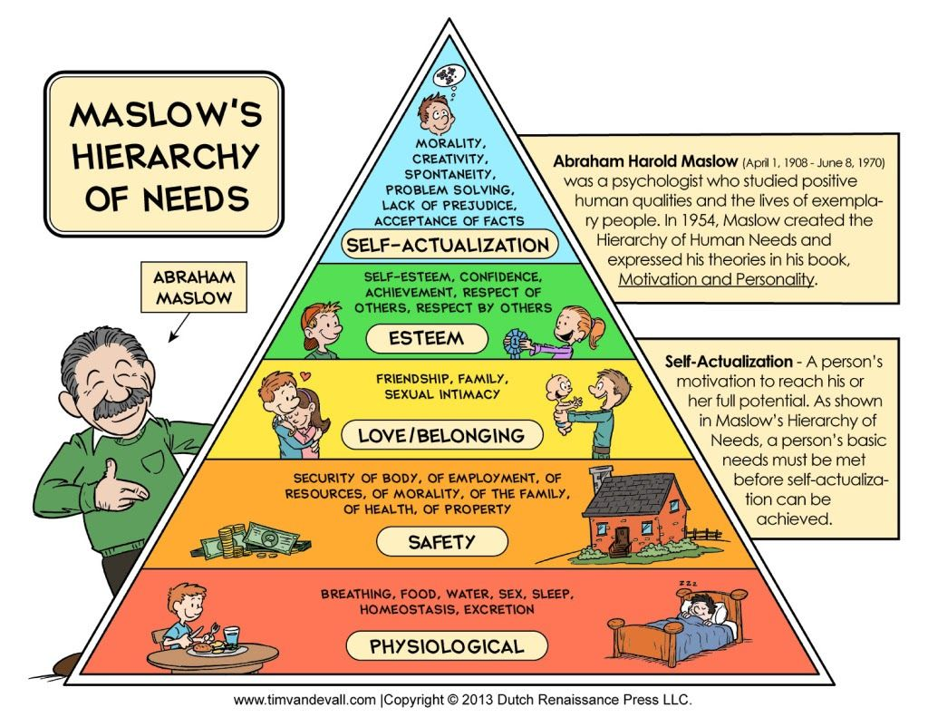 Employees want their basic needs fulfilled more than anything else. What Maslow portrayed in his theory years ago is still very much valid