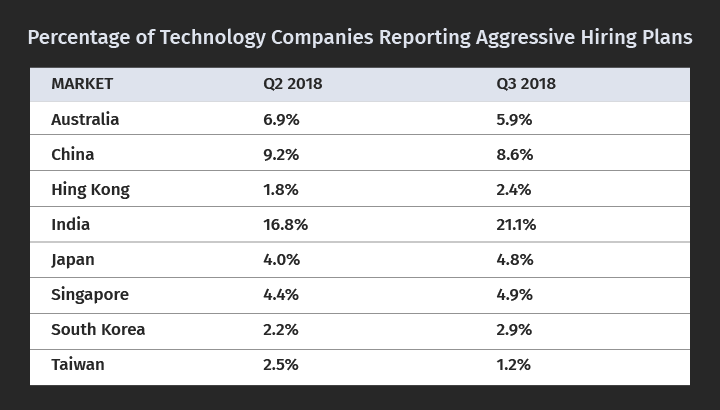 Percentage of Technology Companies Reporting Aggressive Hiring Plans