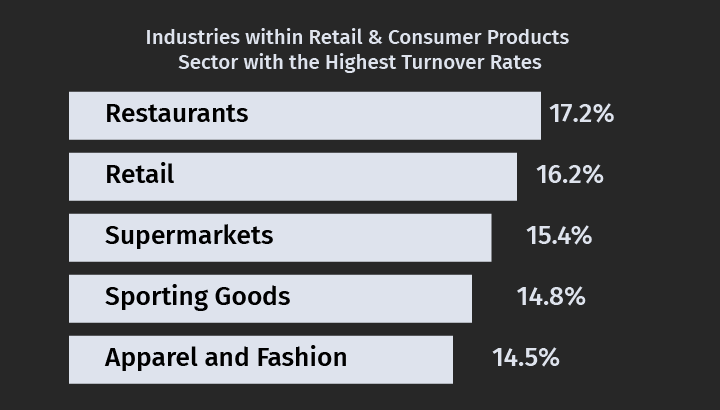 Retail and Consumer Products Industries with the Highest Employee Turnover Rates