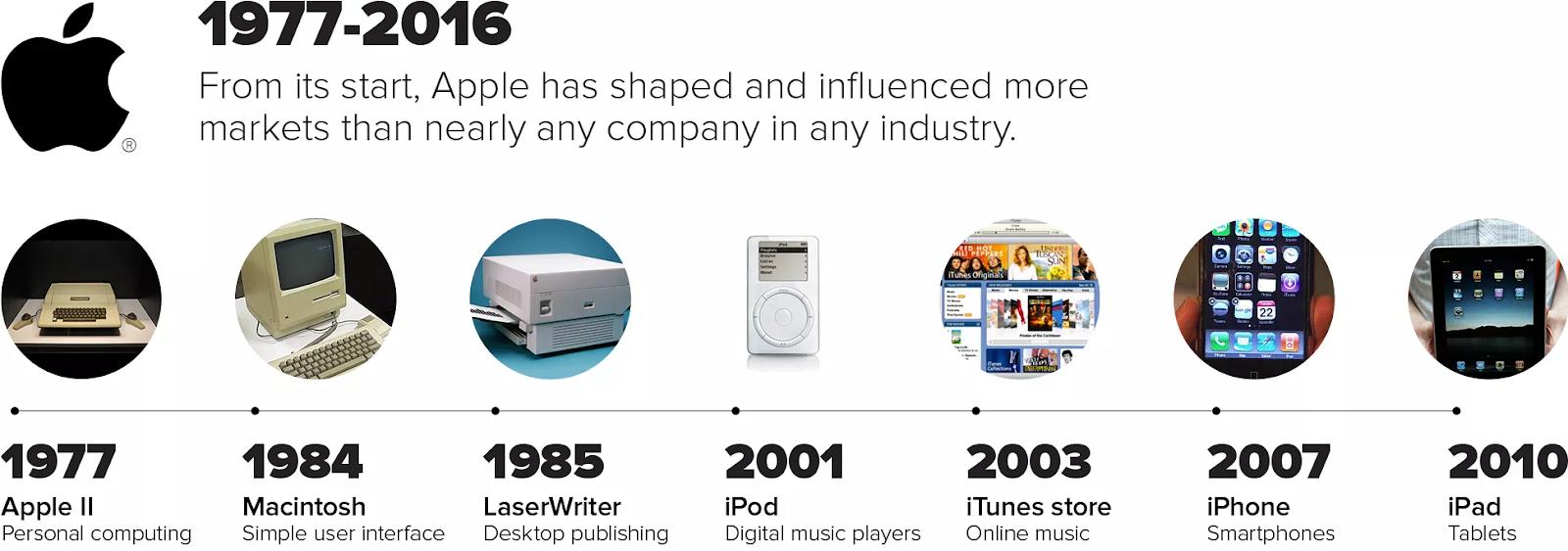 The Apple innovation timeline | Source: cnet.com