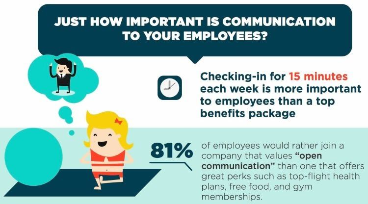 Workplace Communication Features