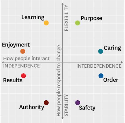HBRs integrated culture framework